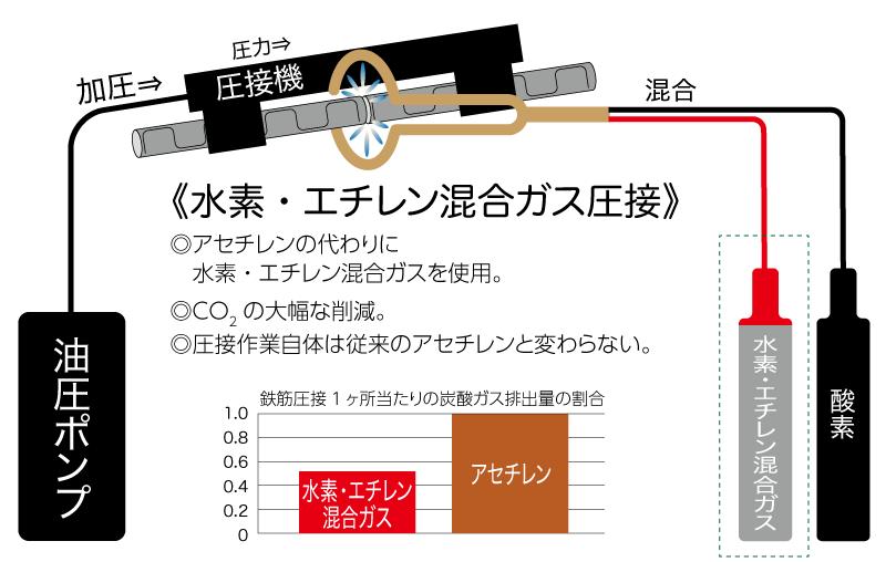 水素・エチレン混合ガス圧接
